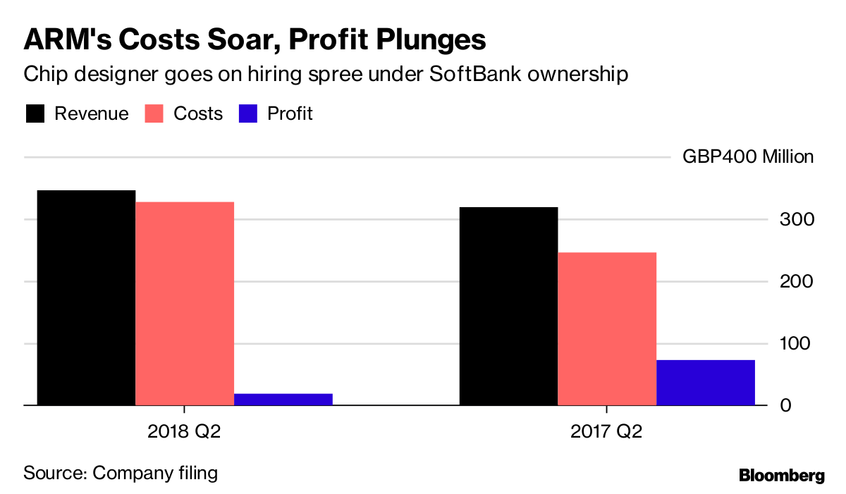 SoftBank's ARM Spends Big to Meet Son's Connected World