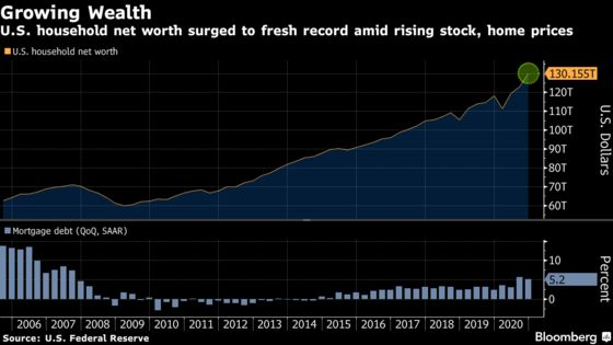 U.S. Household Net Worth Surged in Closing Months of 2020