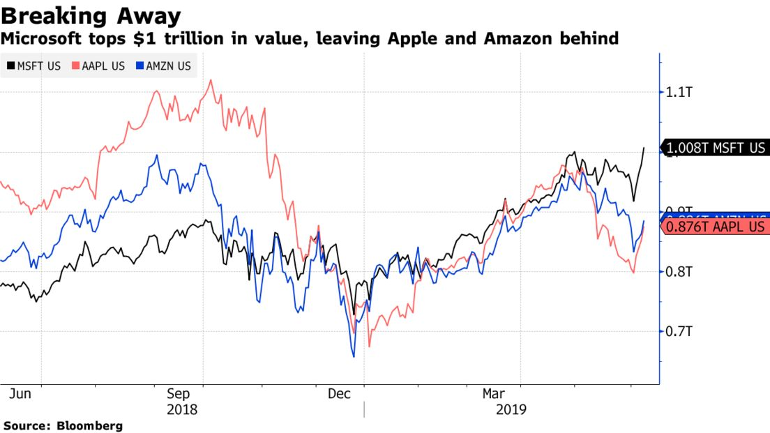 Microsoft tops $1 trillion in value, leaving Apple and Amazon behind