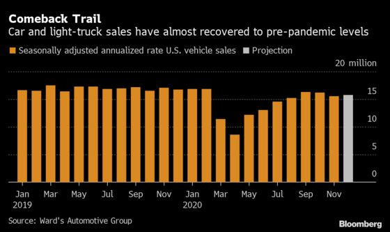 Pricier Vehicles Seen Driving Rebound in U.S. Auto Market