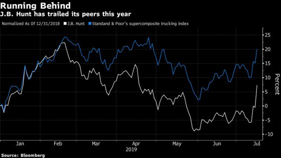 J.B. Hunt Jumps as Outlook Shows 'No Doom, No Gloom' in Trucking