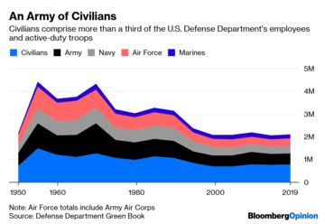 Pentagon's Civilians Are Unhappy, and That's Dangerous for