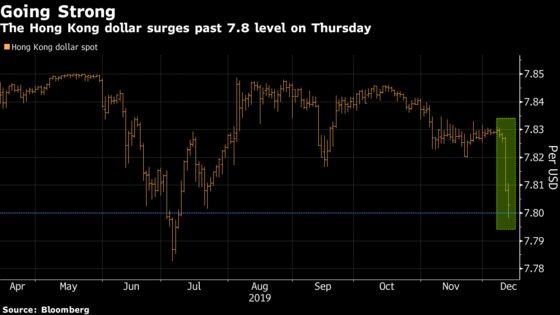 Hong Kong's Dollar Jumps Into Strong Half of Its Trading Band