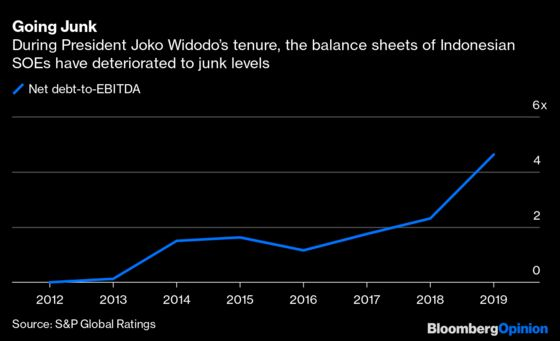 Indonesia Walks a Fine Line Between Bailouts, Downgrades