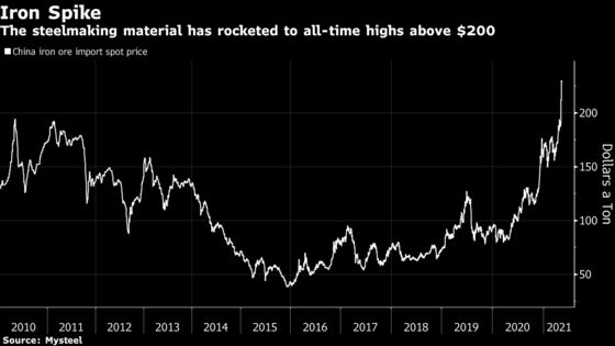Iron Ore's 'Ridiculous' Prices to Stay as Fear Grips Commodities