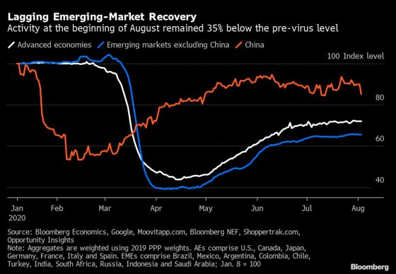 Emerging-Market Recovery Lags Advanced Economies