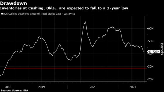 Key U.S. Oil Storage Hub Seen Depleting as Producers Hold Tight
