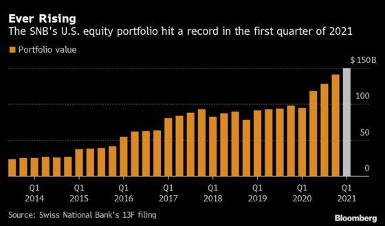 SNB's U.S. Stock Portfolio Hit $150 Billion as Market Rallied