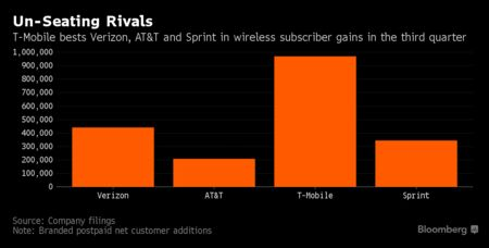 AT&T To Acquire Time Warner for More than $108 Billion