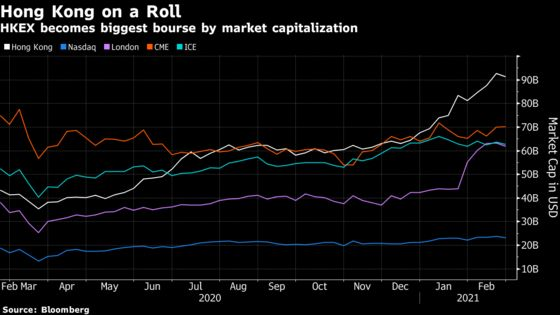 Hong Kong Exchange Looks for Next Act After Record Year