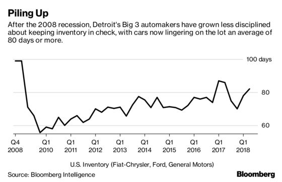 Why Detroit's Hubris Makes This the Best Time to Buy a New Car