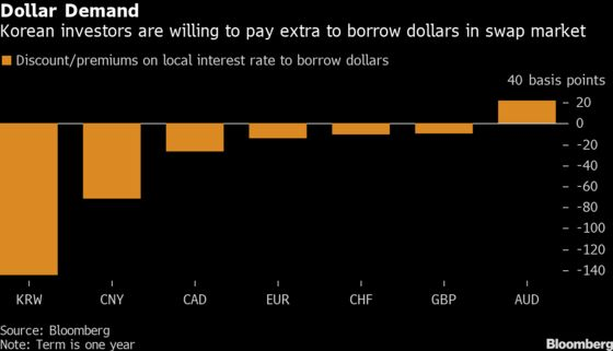 Korea Bonds Defy Emerging-Market Sell-Off for These Reasons