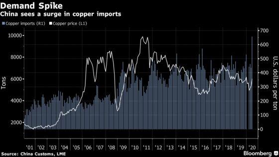 Copper's 50% Pandemic Rally Isn't Scaring Bulls Away Yet