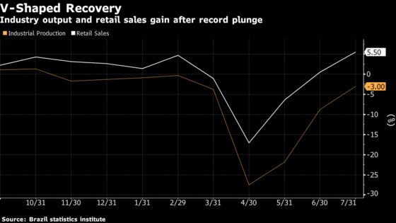 Brazil Doubles Down on Plans to Keep Key Rate at Record Low
