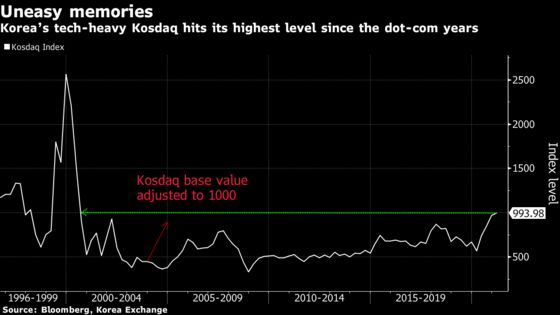 Korea's Kosdaq Tops 1,000 for First Time Since Dot-Com Bubble