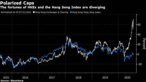 One Stock Shows Hong Kong Market Is Booming. Index Says Not
