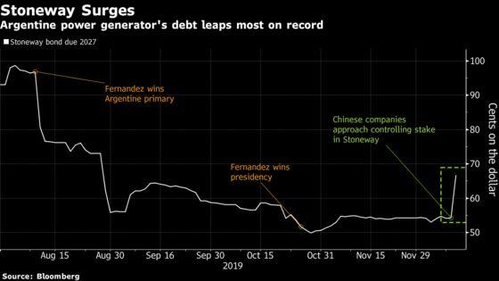 China ConsortiumClose to Buying Argentine Power Unit