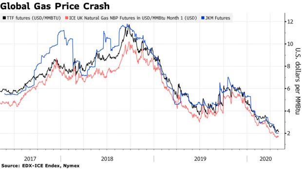 Глобальный сбой цен на газ