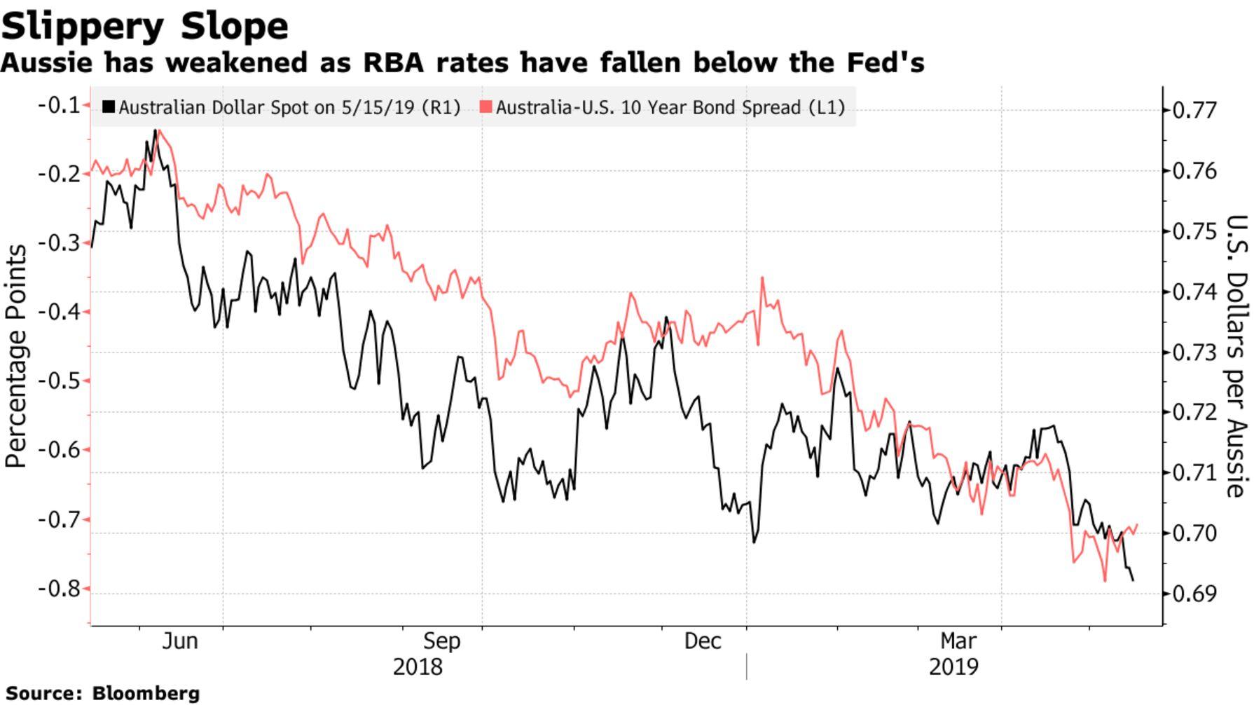 Aussie has weakened as RBA rates have fallen below the Fed's