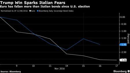 Trump effect hammers Renzi's referendum hopes, Italian pollsters say