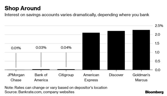 You're Not Making Nearly as Much as You Could Be on Your Savings Account