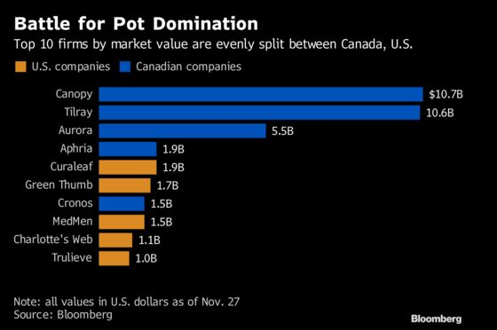'Capitalistic' America Faces Canada Fight for Cannabis Supremacy