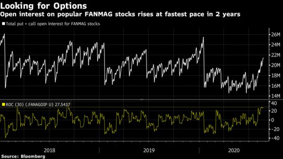 Options Traders Whipped Up Stock Boom With SoftBank Buying