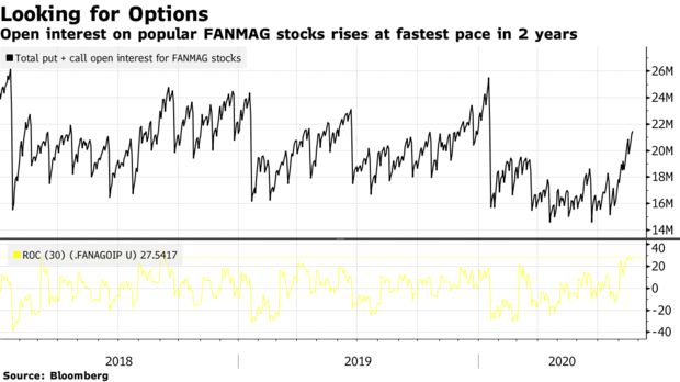 El interés abierto en las acciones populares de FANMAG aumenta al ritmo más rápido en 2 años