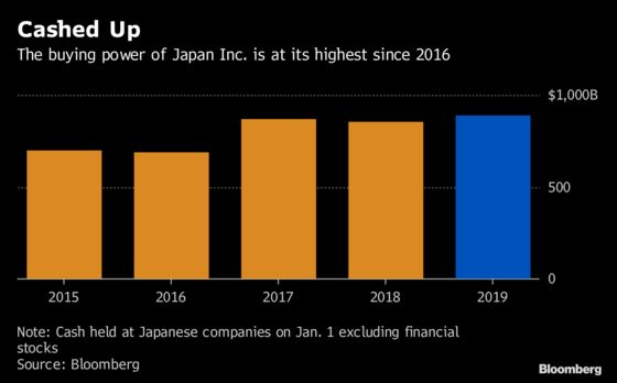 Japan Firms Have $890 Billion in Cash. Here's Where They Might Spend It