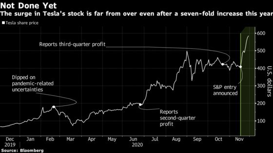 Tesla Starts Week With a Gain Ahead of S&P Index Decision