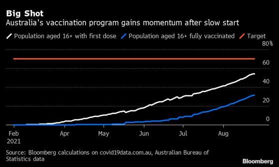 As Australia's Vaccine Rate Increases, So Do Delta Cases