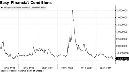 Easy Financial Conditions