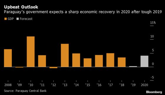 South America'sGrowth Champion Is Set to Rebound After Recession