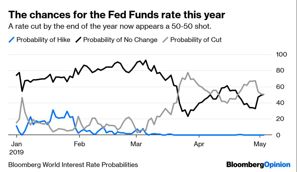 Federal Reserve Interest-Rate Cut Odds Drop - Bloomberg