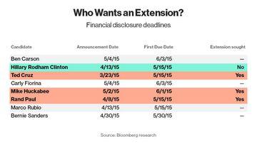 financial disclosure deadlines v3 051415 v3 -800px-wide