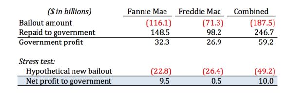 Fannie And Freddie Will Be Profitable After Their Next Bailouts Too