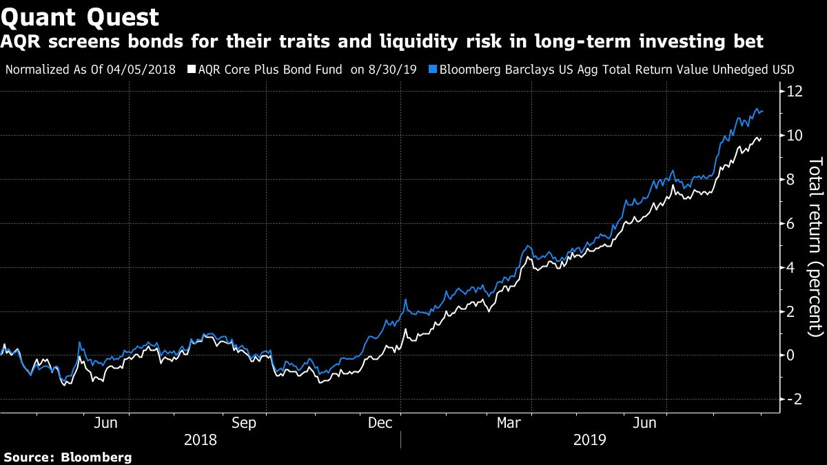 AQR Is Worried About Credit Liquidity, Says Quants Can Help
