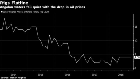 Angola Tries to Jump Start Oil Exploration to Halt Output Drop