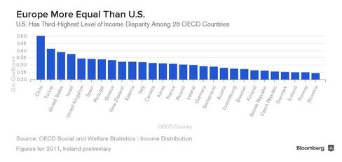 CHART: Income Inequality in OECD Countries