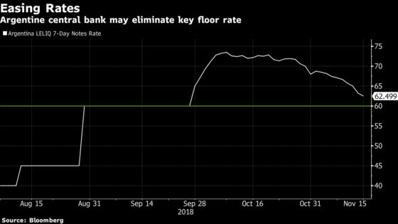 Argentina Central Bank Is Said to Near End of a Key Rate Floor