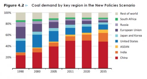 China's share of world coal consumption is projected to flatten out