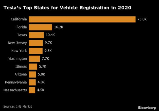 With or Without Tesla, California Is EV Country