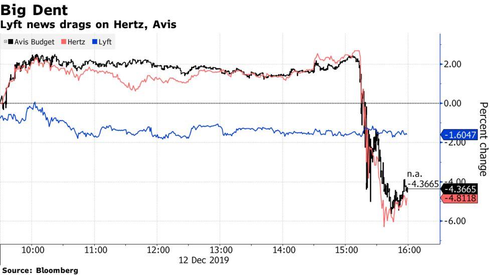 リフト 株価