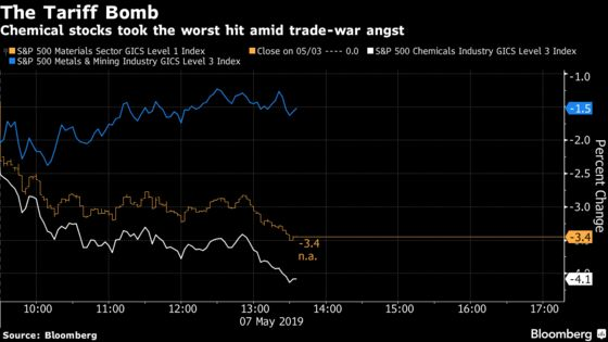 Trade War Has Wiped Out $21 Billion for Materials Investors