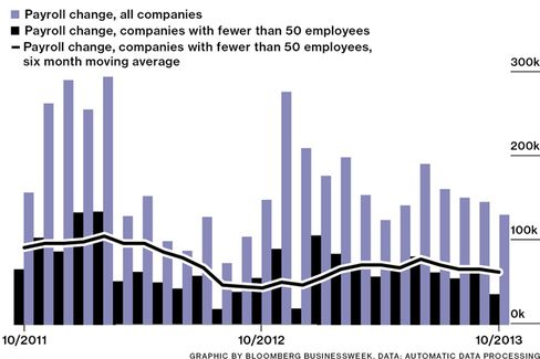 October Is the Year's Worst Month Yet for Small Business Hiring
