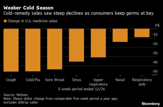 More Masks Means Fewer Germs, Hitting P&G's Cold-Medicine Sales