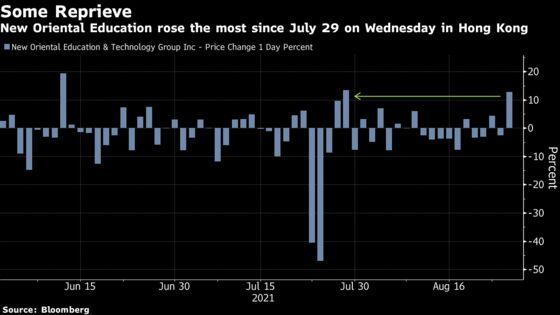 China Tech Stock Rally Fades as Regulatory Concerns Linger