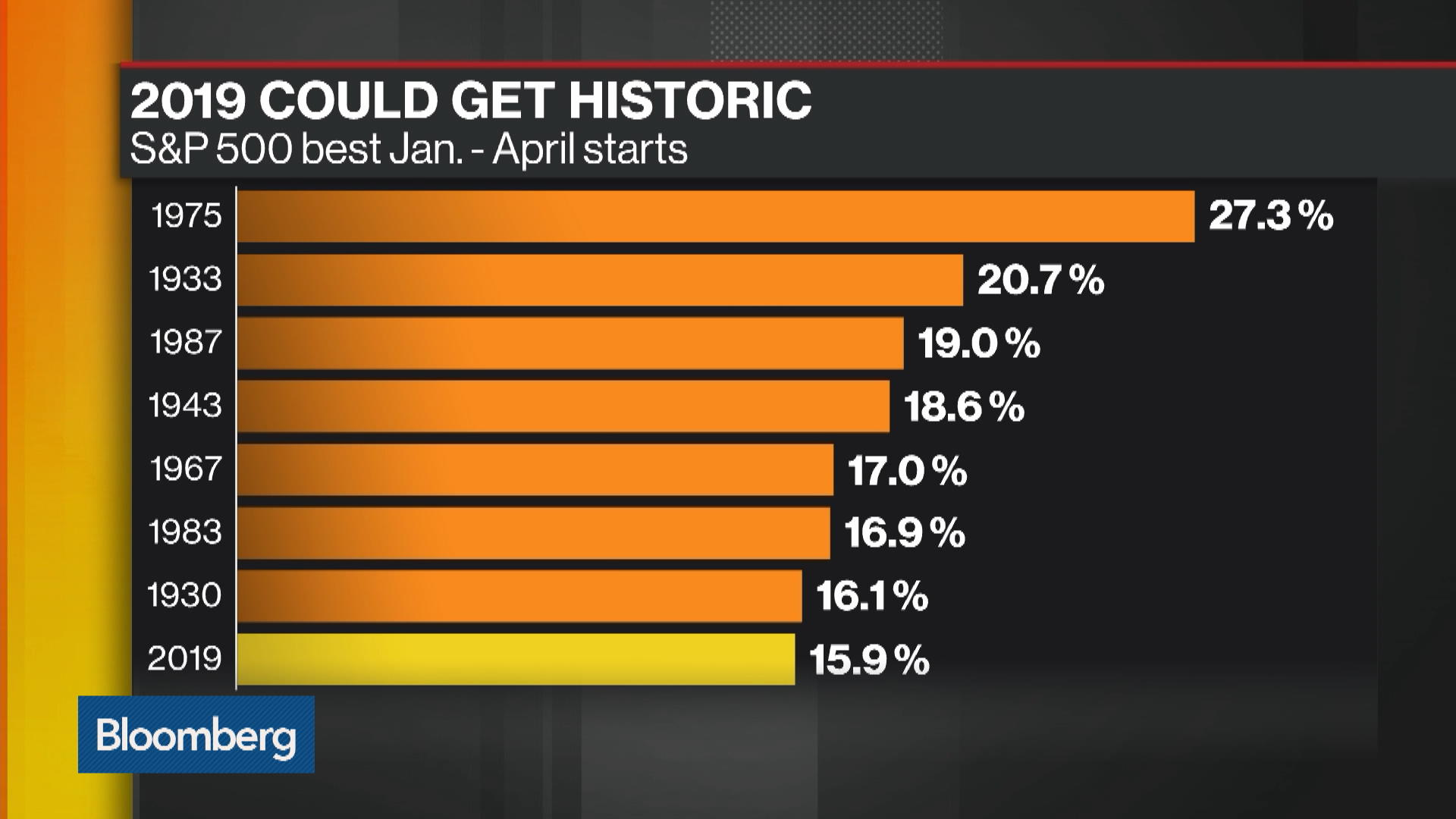 Bloomberg Market Wrap 4/22: Small Caps, S&P 500, Spotify