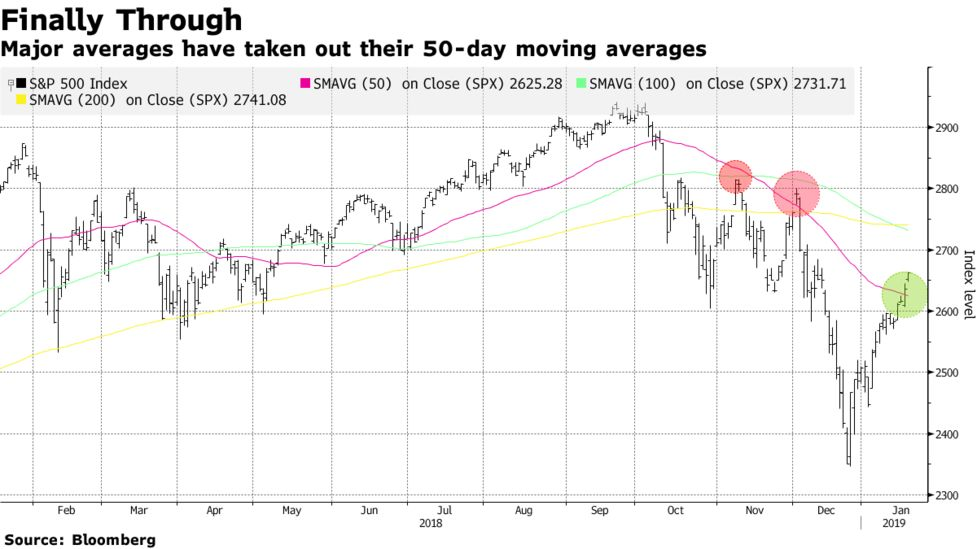 Bears Chased Out of Stocks as S&P 500 Obstacles Fall by Wayside