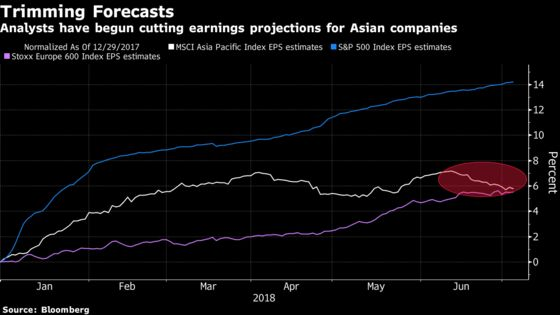 Earnings Season Another Reason for Asia Traders to Sell